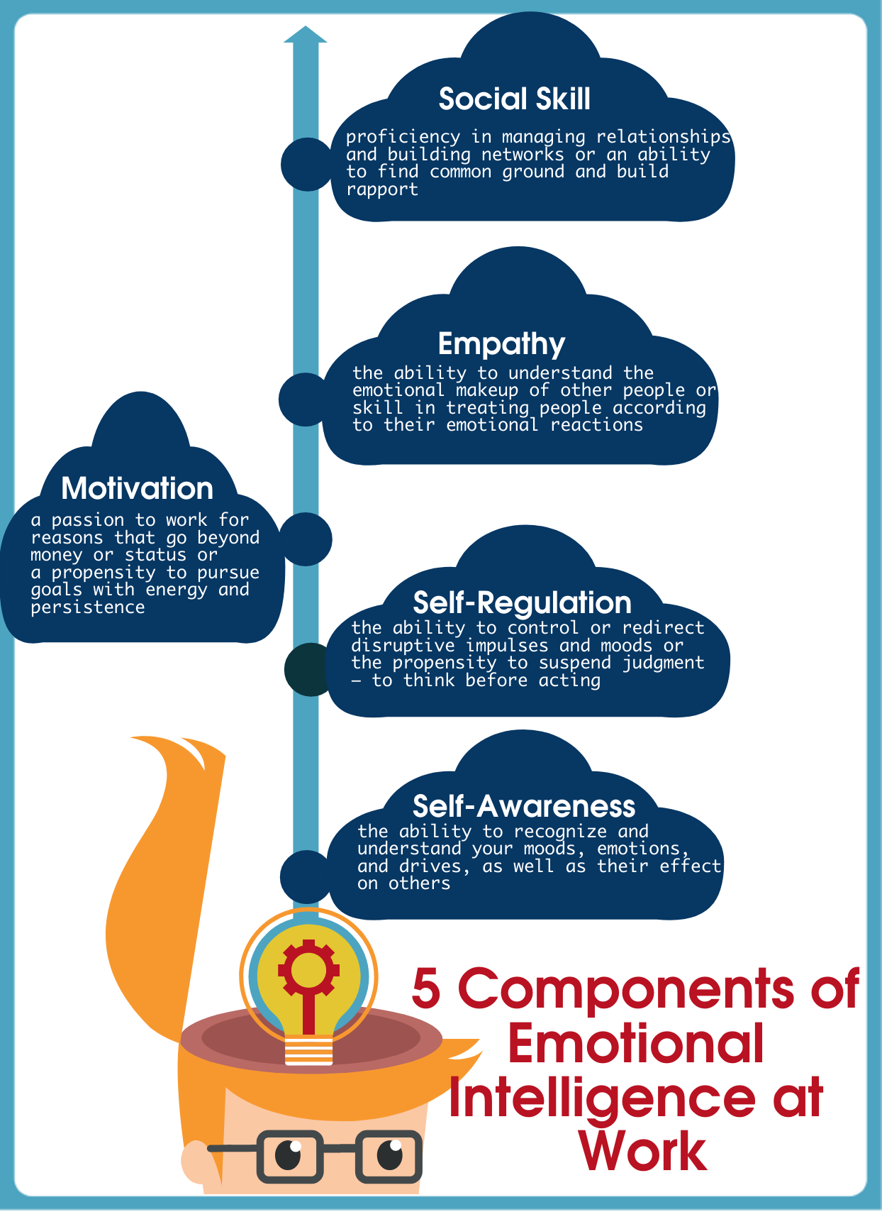 5 Components Of Emotional Intelligence — Leadership & Success