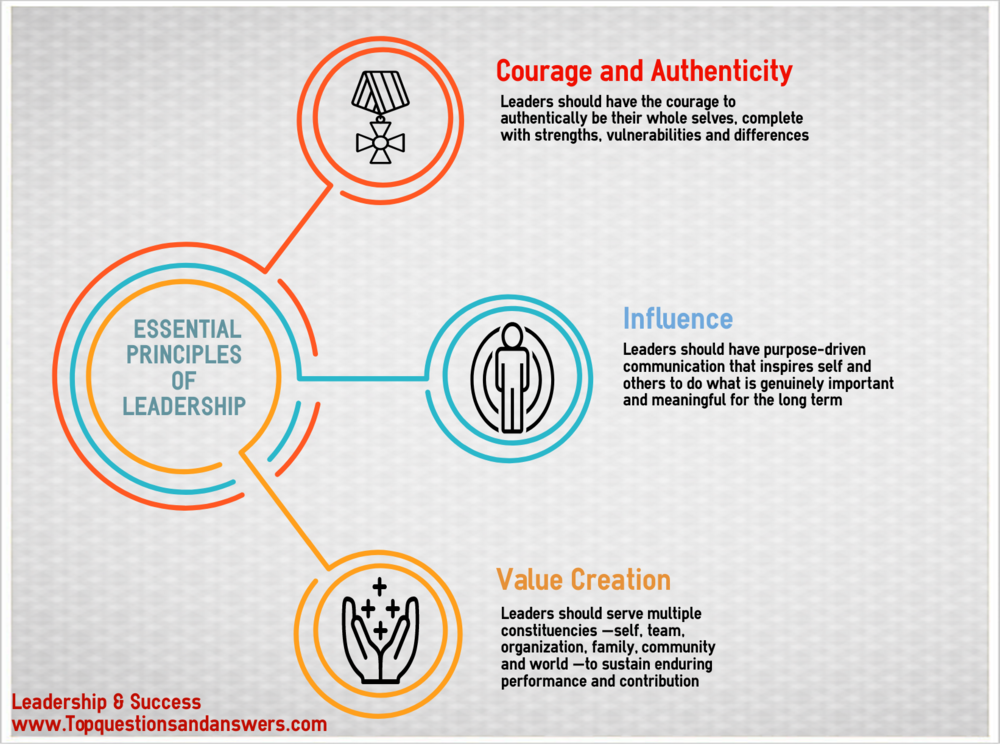 Essential principles of leadership
