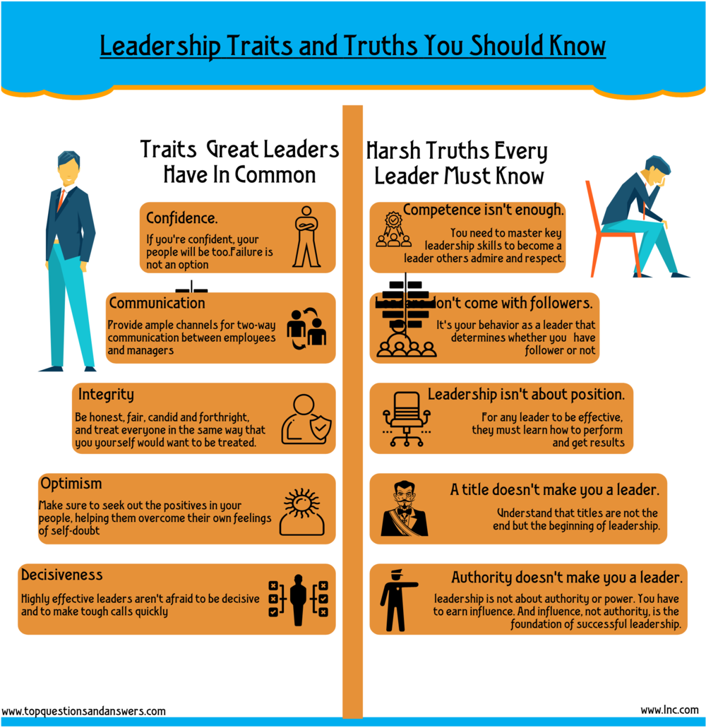 the leadership traits Still, people know effective leadership when they see it and while great leaders may sometimes be born that way, there are certain traits that great leaders share in common that anyone can.