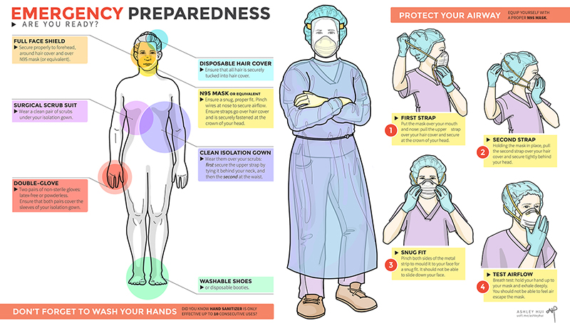Poster caption: As part of CAAHEP accreditation, students are required to prepare graphics for emergency preparedness to highlight various types of personal protective equipment. The objective for this project is to create an instructional image aimed for hospital staff at the Trillium Health Partners. Storytelling through clear visuals guide the viewer through a simple task: in this case, proper procedure for wearing an N95 mask. This instructional image utilizes flat colour and strong graphic outlines, which are appropriate in a hospital setting for easy viewing and quick reference. For association between protective equipment and its relative anatomy, the figure was colour-coded with its corresponding label. The spectrum of colours not only differentiates the types of equipment, but aid in grabbing the audience's attention. Segmenting the hospital poster creates a visual distinction between the different aspects of emergency preparedness – from the overview of equipment to procedure-specific tasks.