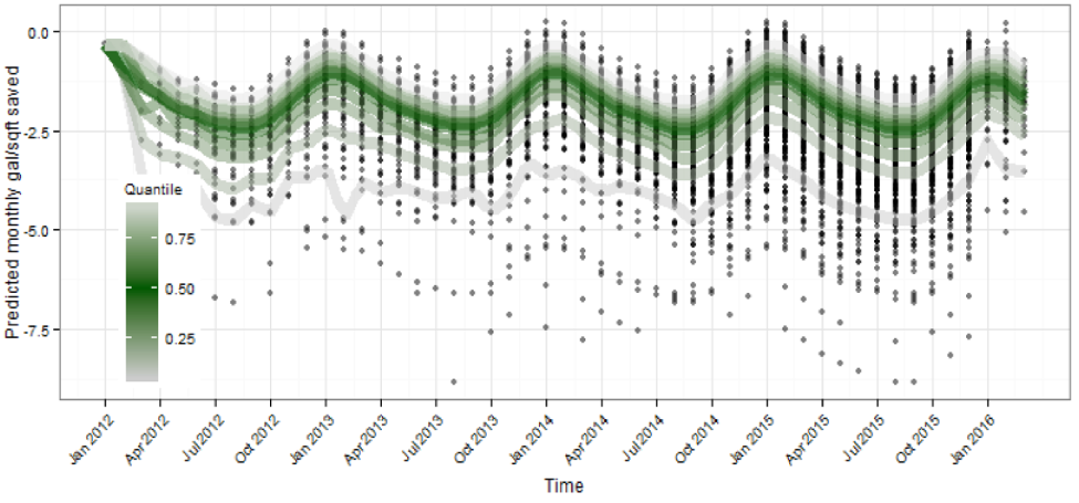 Predicted monthly savings for each household in the data set. The dark green line corresponds to median savings. Seasonal variation leads to swings in average savings from -1.5 to -2.7 gallons per square foot.