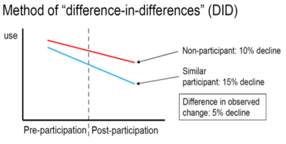 "Conceptual illustration of the ""difference-in-differences"" method that uses change in use relative to a control to estimate effect size."