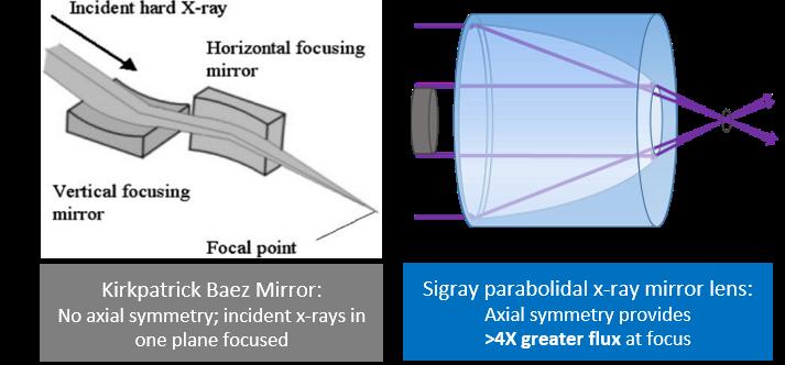 kb mirror vs paraboloidal mirror lens.jpg
