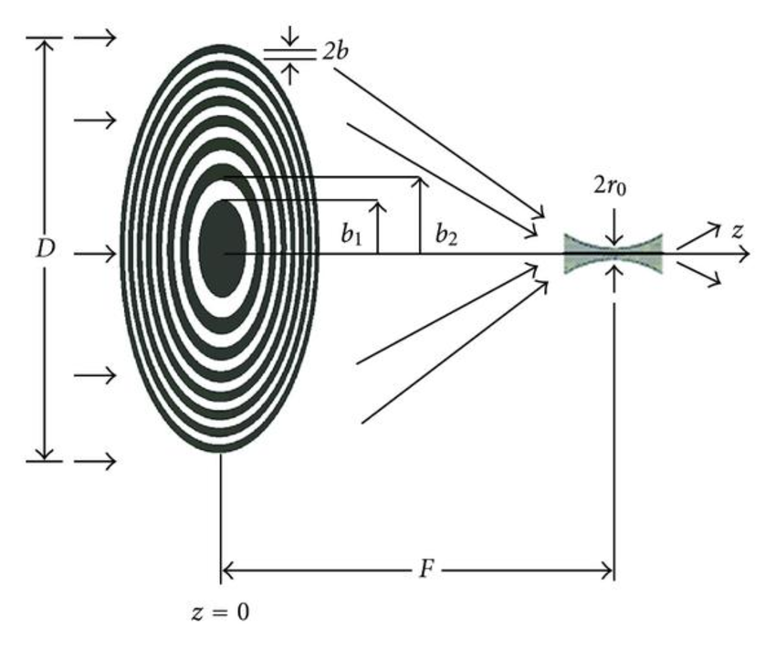 Fresnel Diffractive Zone Plate for focusing x-rays