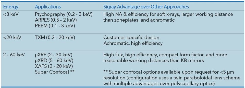 Sigray's synchrotron optics can be customized for a wide variety of applications, ranging from low energy (ARPES, ptychography, PEEM) and mid-energy to high energy applications (TXM, microXRF, microXRD, confocal, XAFS, etc.)