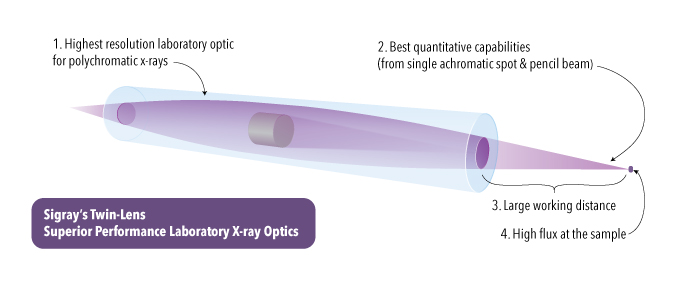 Key advantages of Sigray's paraboloidal Twin-Lens capillary condenser include: 1) resolution, 2) quantification, 3) working distance, and 4) flux
