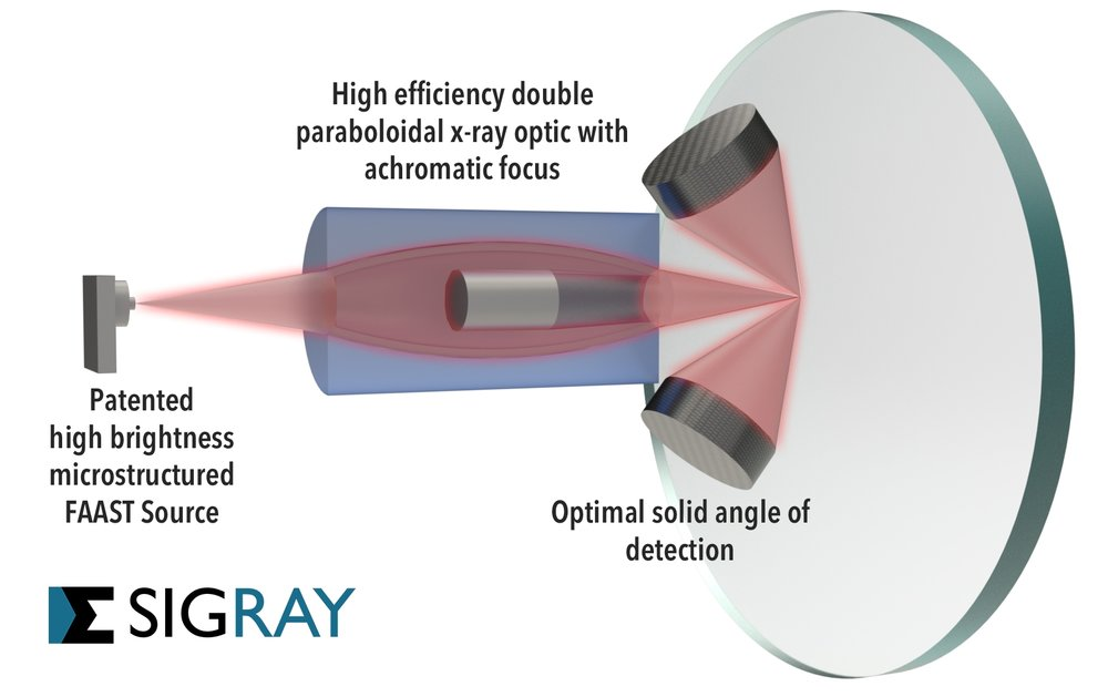 The completely new approach of the AttoMap uses a patented x-ray source, high efficiency x-ray optics, and optimized detector collection - these three factors provide substantially higher sensitivity and throughput than conventional polycapillary-based microXRF systems