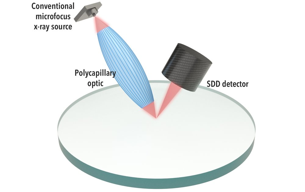 Conventional microXRF system design - performance is limited by x-ray source and optics