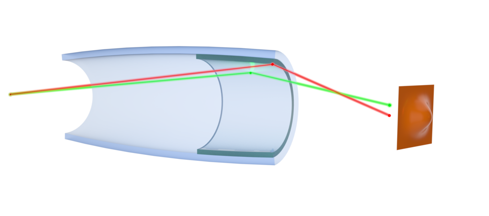 "Ellipsoidal Monocapillary: Bounces at different portions of the ellipsoid will result in different path lengths (e.g. red and green paths) and therefore a ""tailing"" aberration at the focal spot"