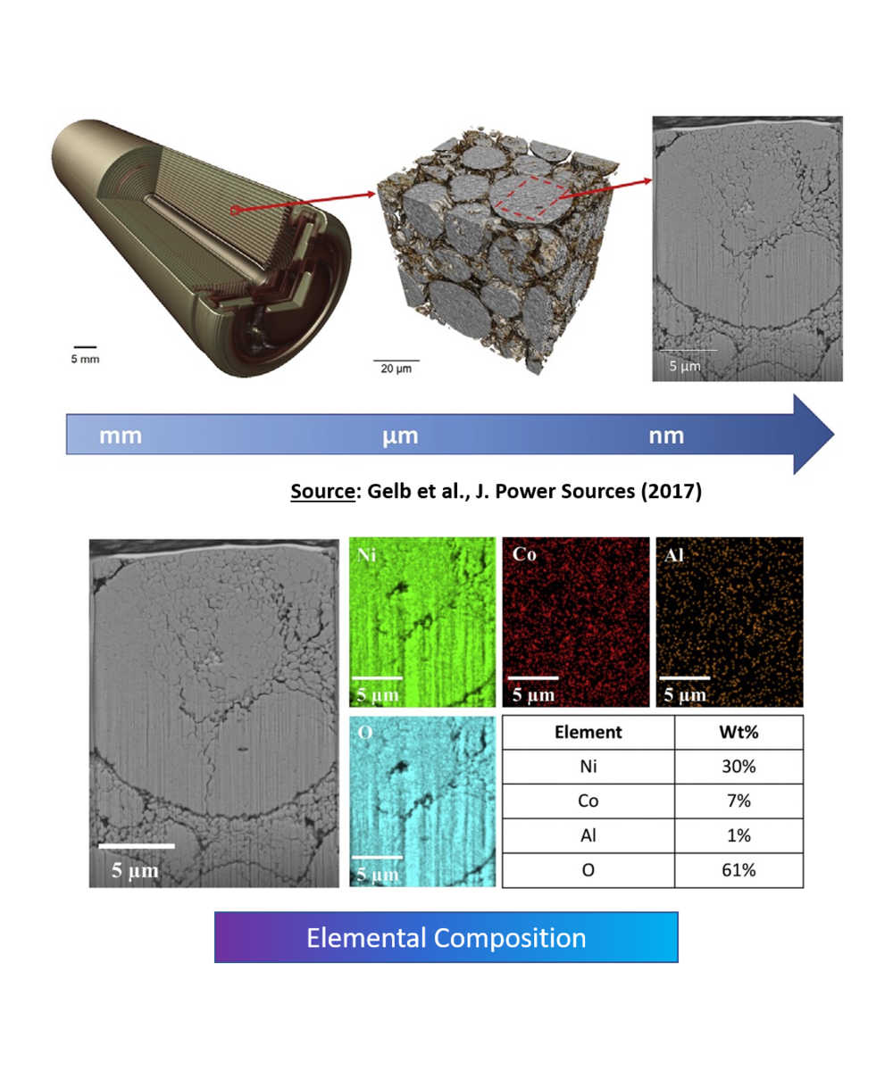 Multi-Length Scale & Correlative - X-rays are ideal for non-destructive, rapid surveys at microns-scale resolution. Correlative applications include:•Sub-ppm trace elemental mapping for higher sensitivity to complement electron microscopy (e.g. QEMSCAN, MLA)•Identify ROIs for destructive FIB-SEM
