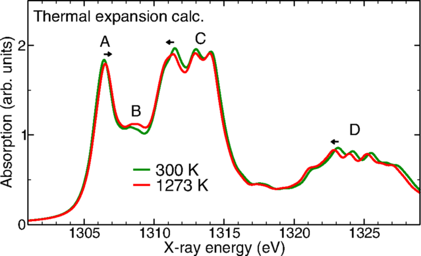 Figure-4Calculated-Mg-K-edge-XANES-spectra-in-MgO-considering-only-the-thermal-expansion.png
