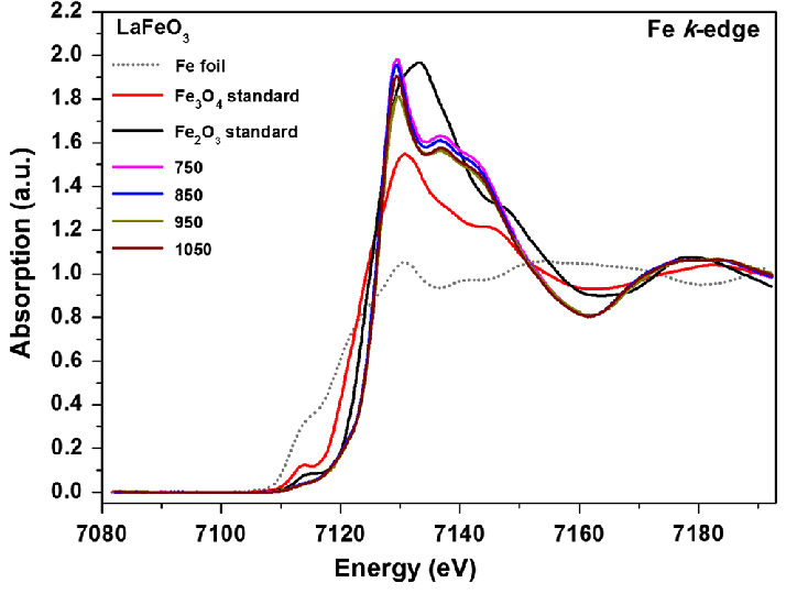 Fig-8-XANES-spectra-at-the-Fe-K-absorption-edge-of-the-Fe-foil-Fe-3-O-4-Fe-2-Fe-3.png