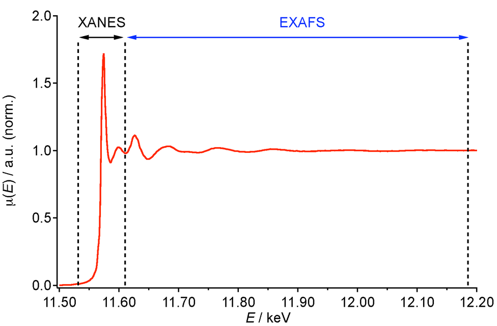 The two regimes of XAS: XANES (structures nearest to the edge) and EXAFS (typically includes structures around 1 keV above the absorption edge)
