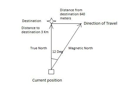 Difference between Magnetic North & True North.