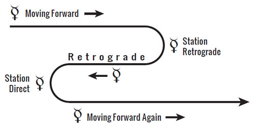 mercury-retrograde-diagram3