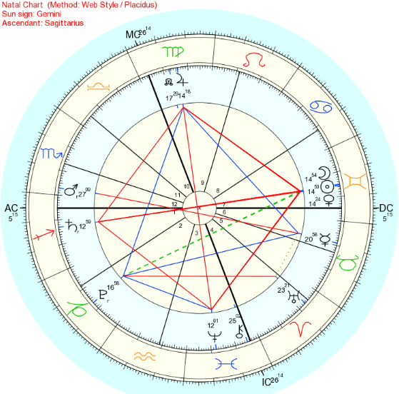 Chart for the new moon in Gemini- Saturday June 4th at 8:01PM Pacific time