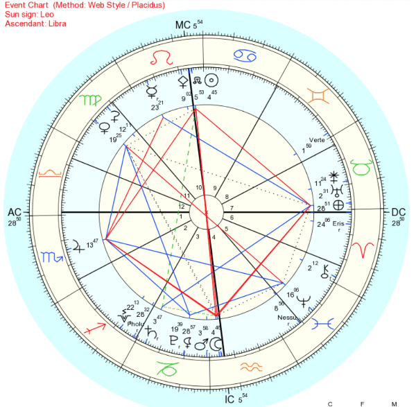 Event chart for the full moon, from Portland, OR.