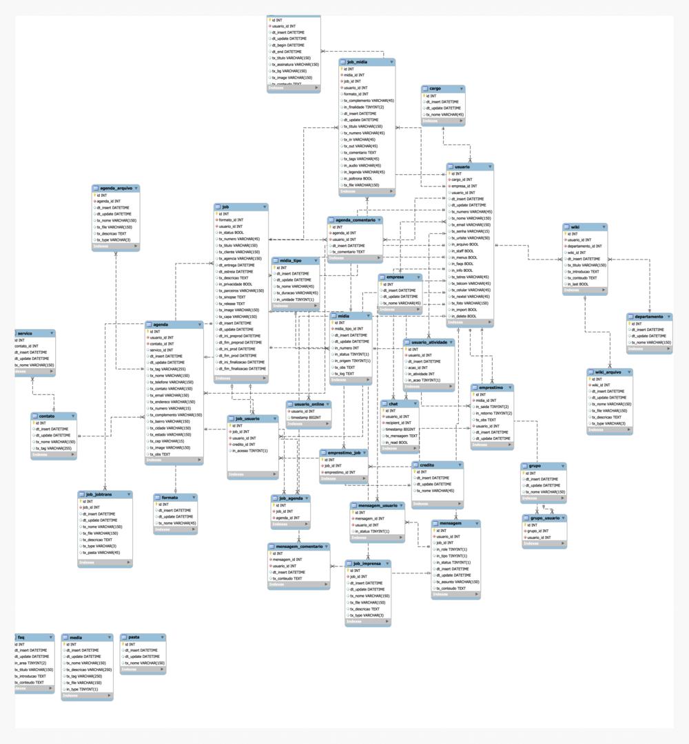 Data base model
