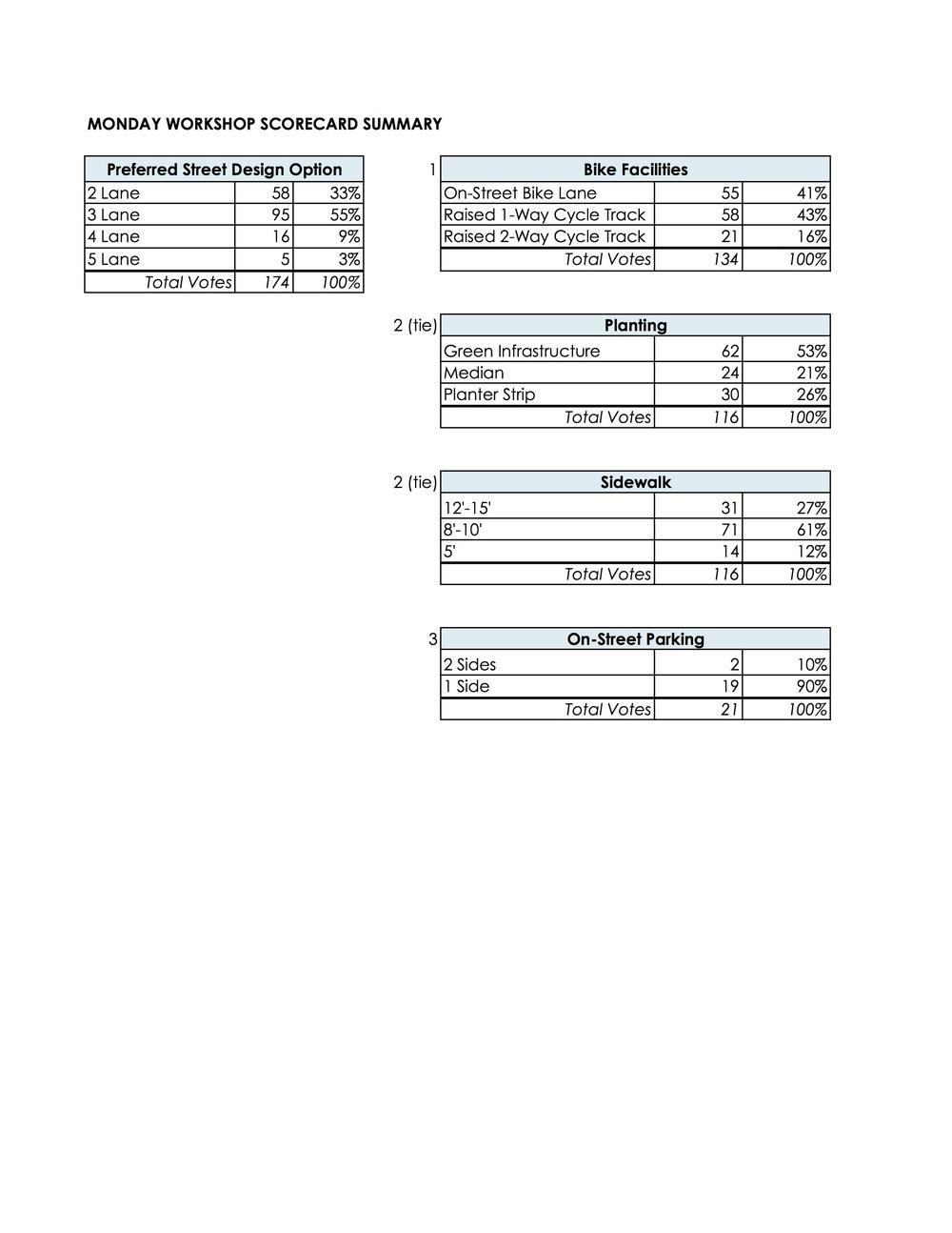 Elements Scorecard Summary copy.jpg