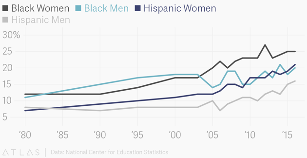 Percentage of Black and Hispanic American 25-to-29-Year-Olds With a Bachelor's Degree or Higher, by Gender  Read More from  The Atlantic