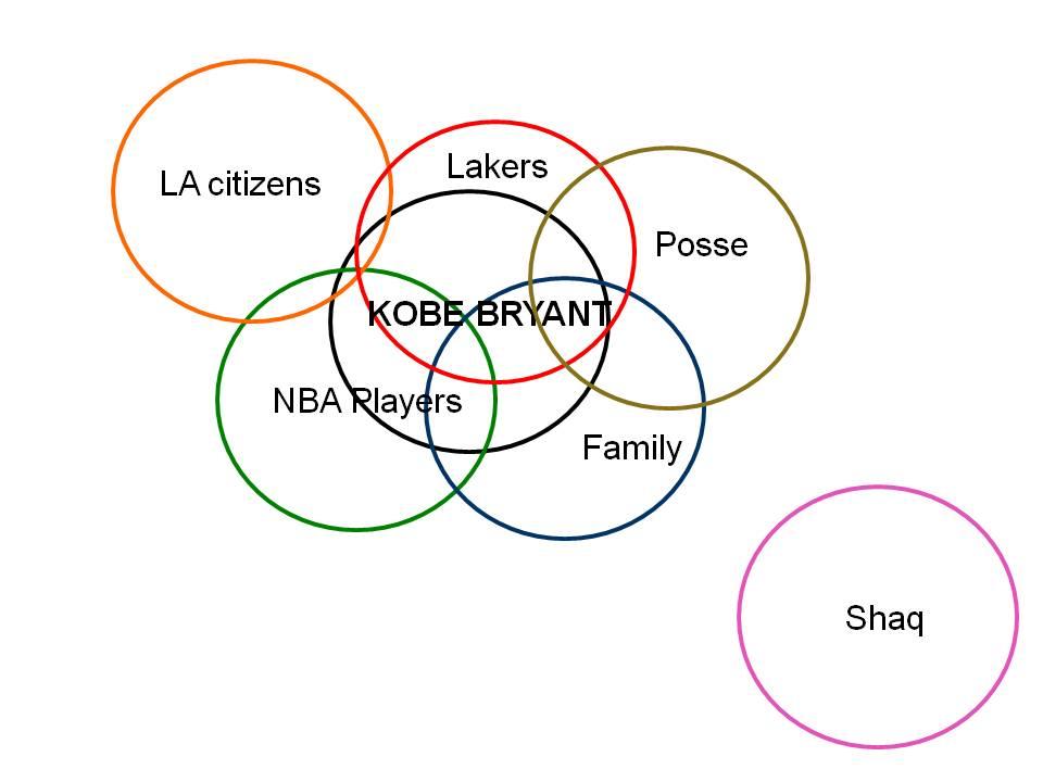 Kobe venn