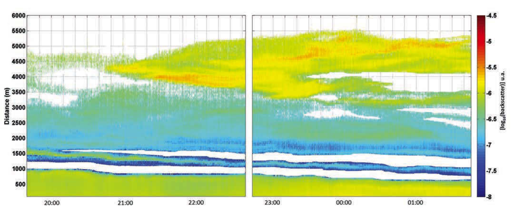 Figure 1: Temporal evolution of relative attenuated backscatter measured by a Windcube 3D Scanning Doppler Lidar pointing vertically. The lower layer (1km height) is composed of biomass-burning aerosols, while the aerosols above are dust from the Sahara (4-5km height).