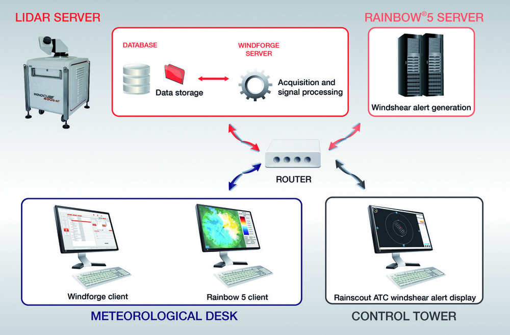 Integration Design of WINDCUBE® and SELEX Rainbow5 ® Aviation Alert Management System.