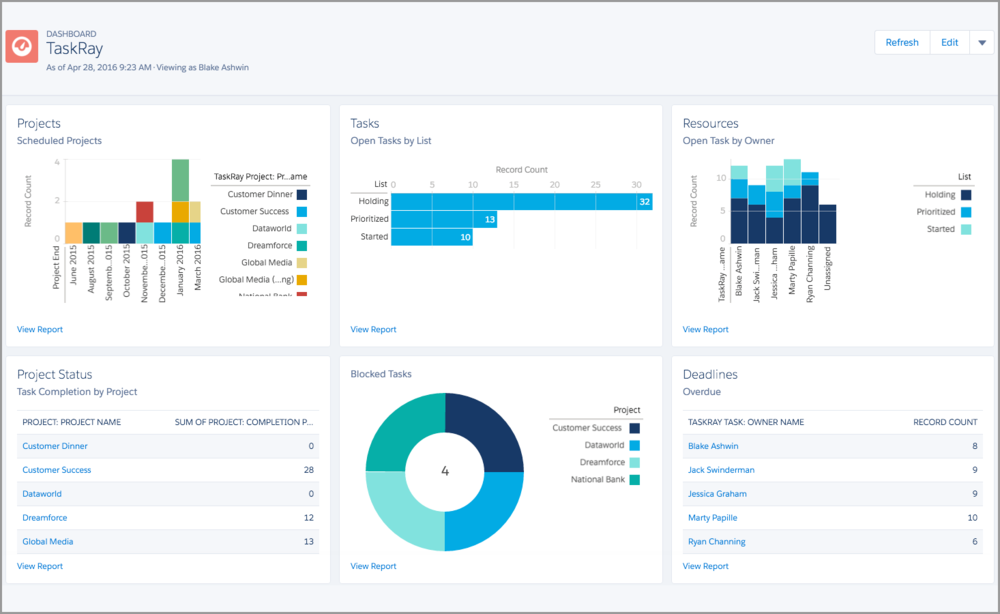 taskray-reporting-dashboard.png