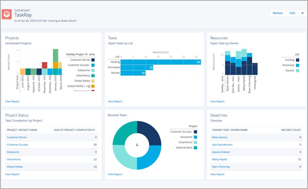 taskray-reporting-dashboard.png