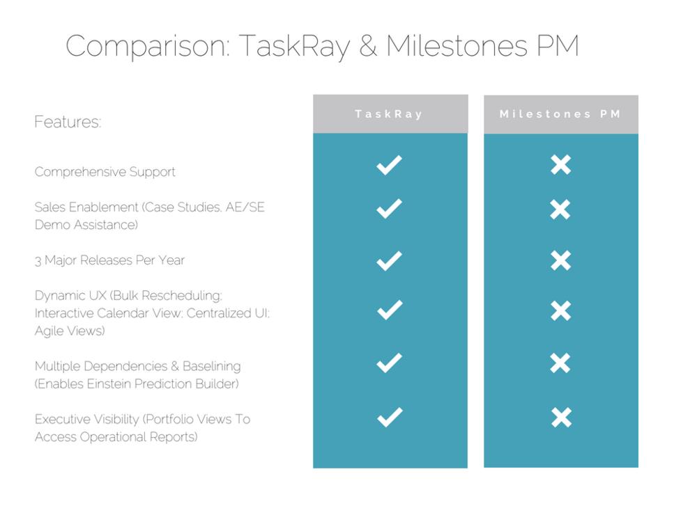 TaskRay v Milestones PM (2).png
