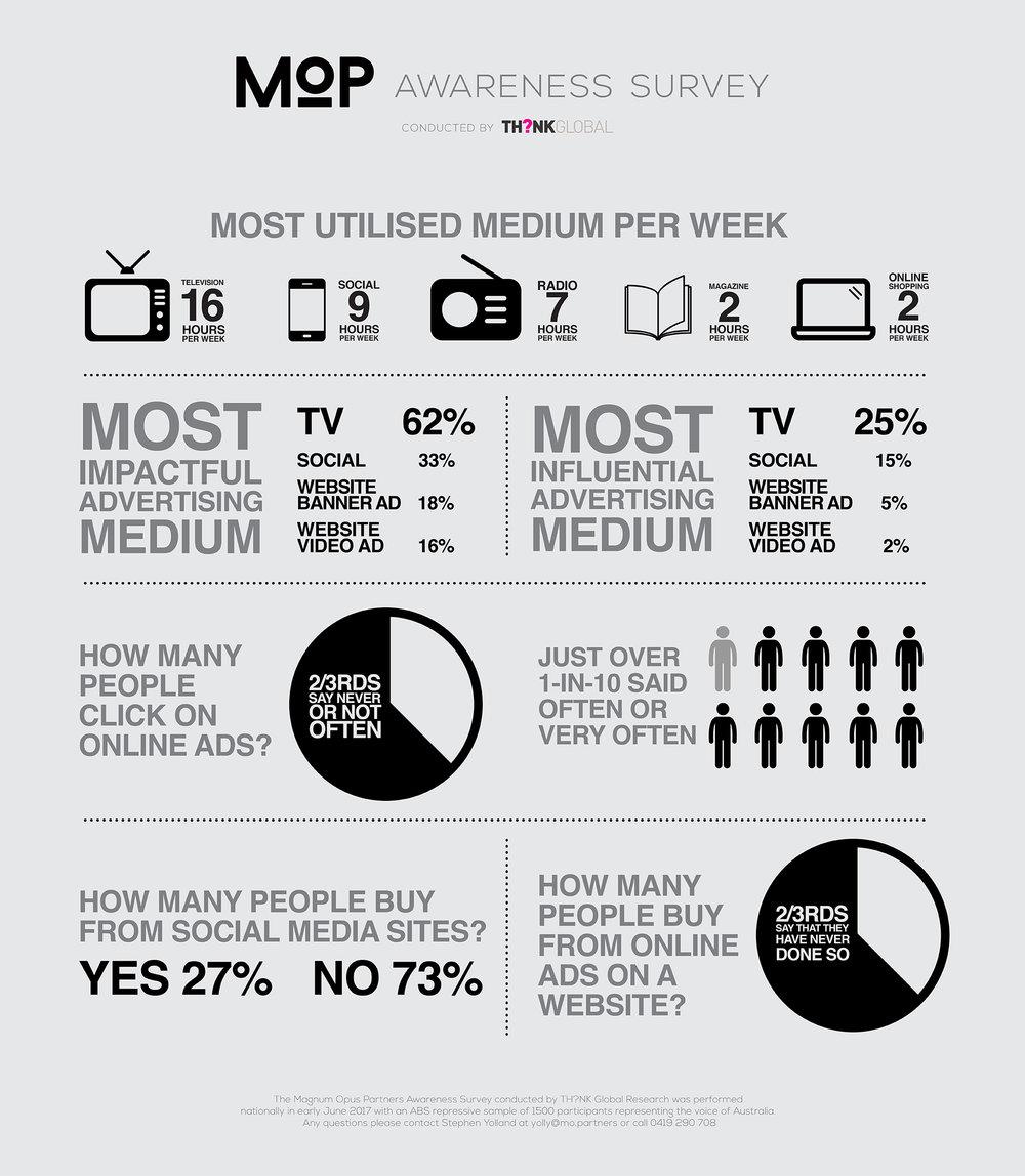 MOP Awareness Survey 1920_PRINT_V3-01.jpg