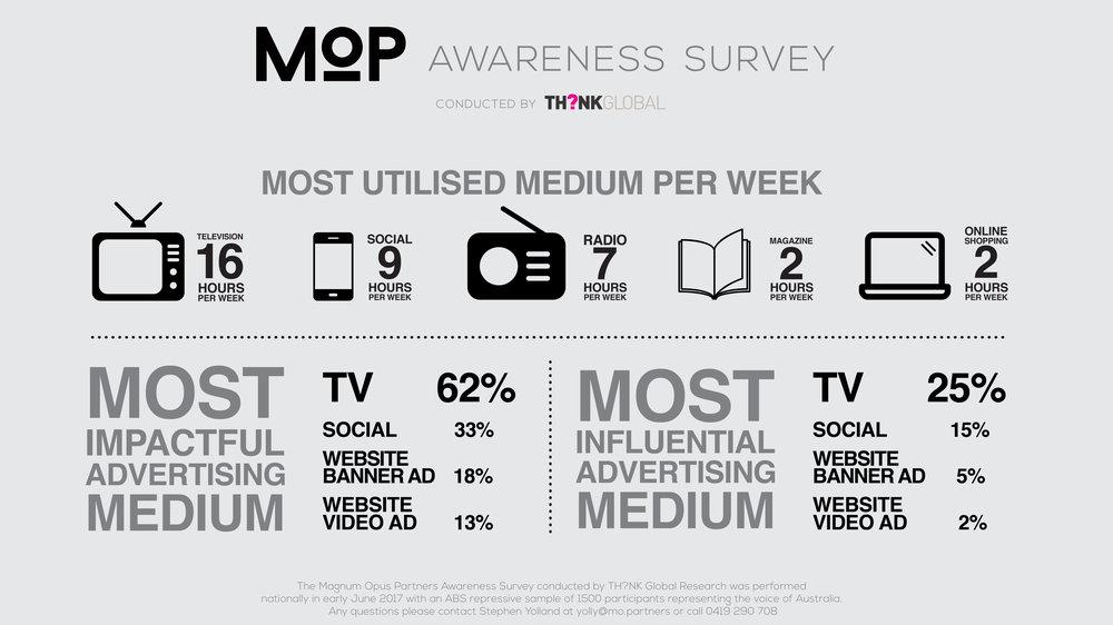 MOP Awareness Survey 1920X1080_PRINT.jpg