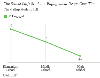 Statistics from  Gallup  show how students get less engaged the older they get.