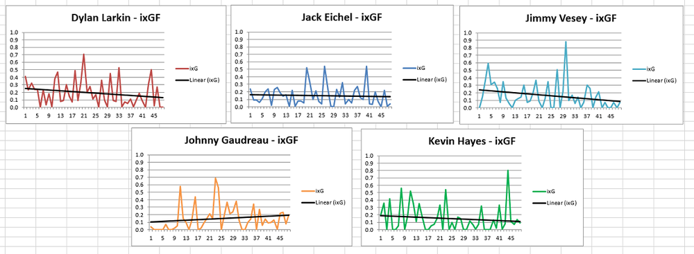 """First 48 games"", 5v5, Unadjusted, Corsica.Hockey"