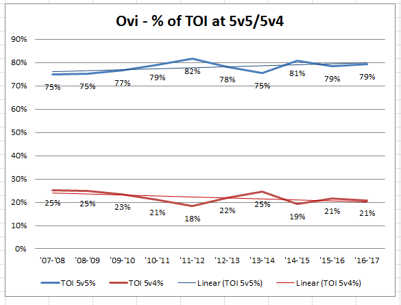 data from Corsica.Hockey