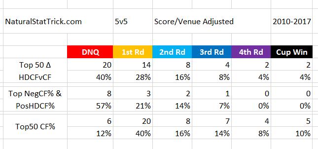 data from NaturalStatTrick.com (5v5, SV-adjusted)