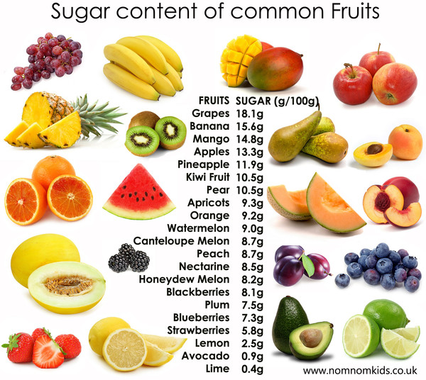 ... vitamins and minerals compared to the sugar and calorie content. Refer  to the image below to compare different fruits. Berries are the best!