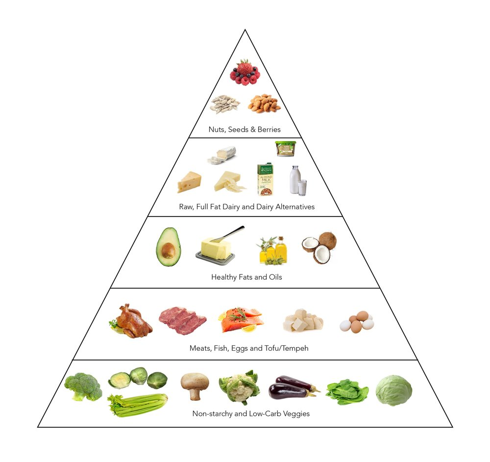 low+carb+food+pyramid.jpg