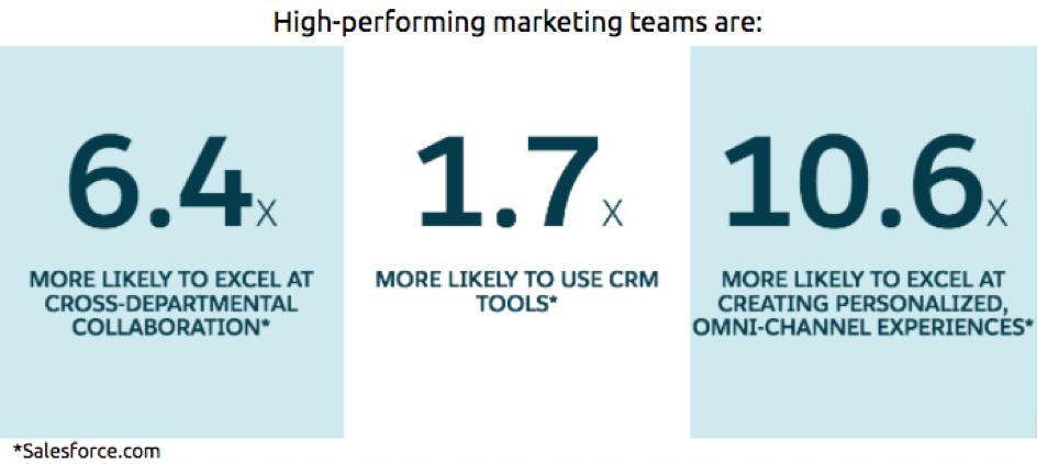 SF-Blog-Marketing-Teams.png