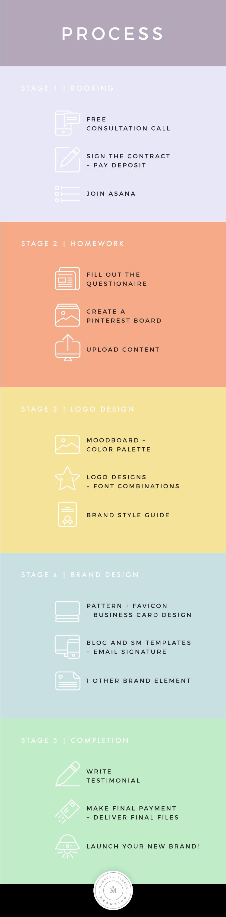 Branding-Process-June2018-1.png
