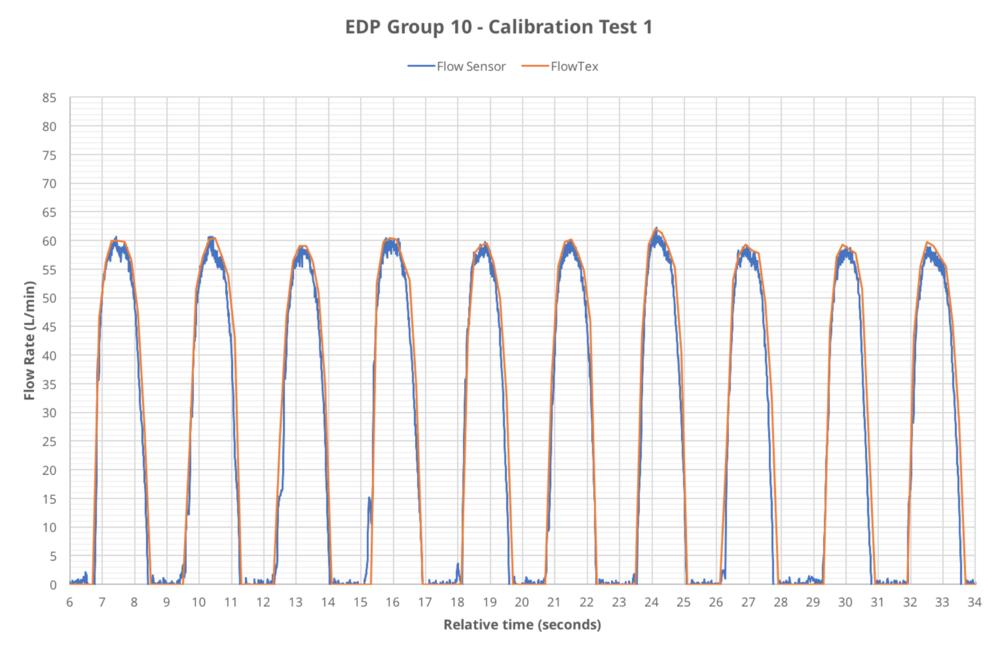 EDP calibration.png