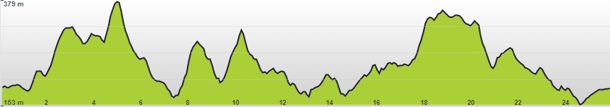 Profil top 25km.jpg