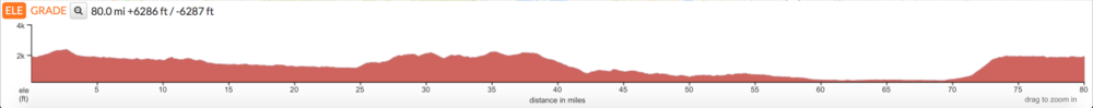 The eighty-mile course profile looks fairly welcoming until the kick uphill starting at mile seventy.