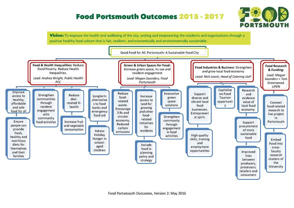 Food Portsmouth Outcomes