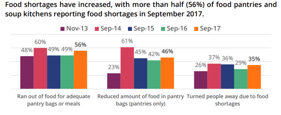 food-bank-shortages.png