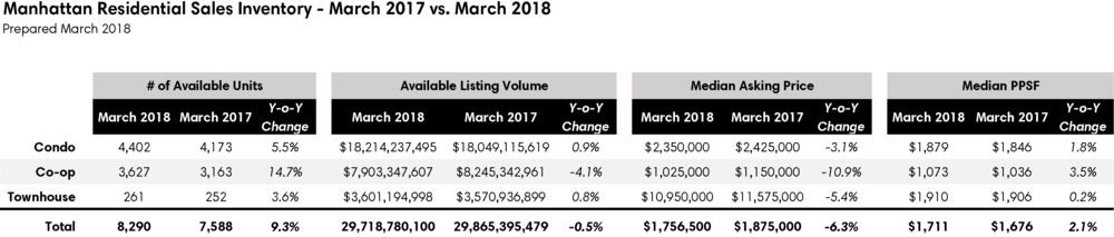 PNG March 2018 Residential Inventory Stats.png