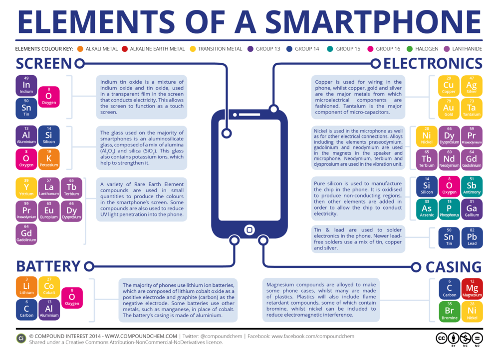 Elements used in a smart phone. Image courtesy of Ronin8.