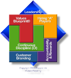 The Built on Values® Culture                                  Leadership System