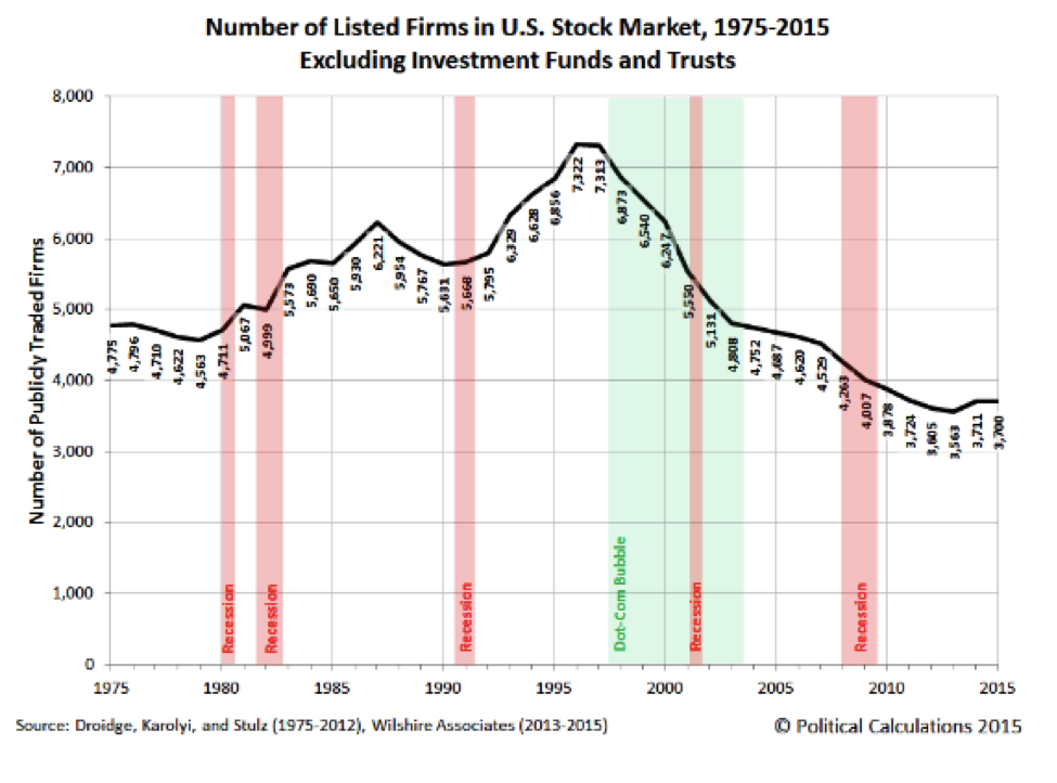 Stock market companies