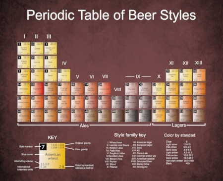 Periodic Table of Beer.jpg